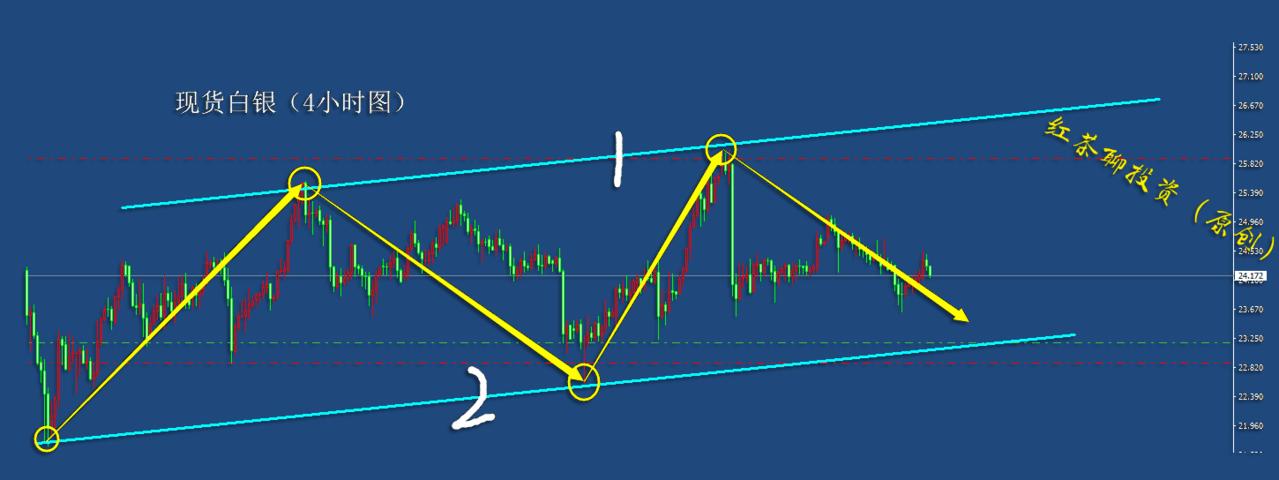 11.22周末:美元指数有望探底回升,黄金白银继续下踩寻支撑